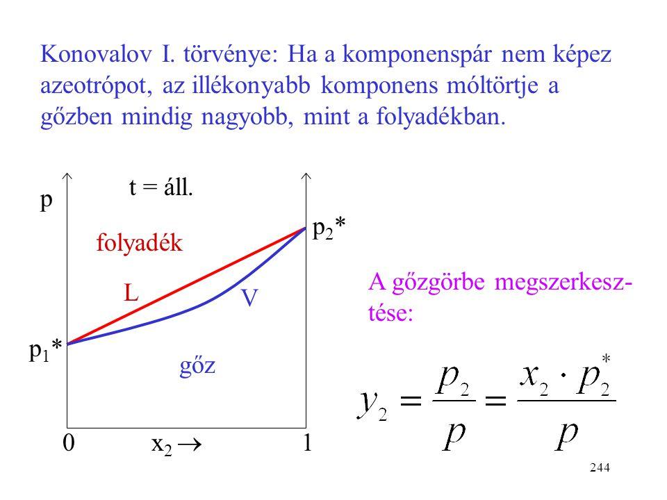 Konovalov I. törvénye: Ha a komponenspár nem képez azeotrópot, az illékonyabb komponens móltörtje a gőzben mindig nagyobb, mint a folyadékban.