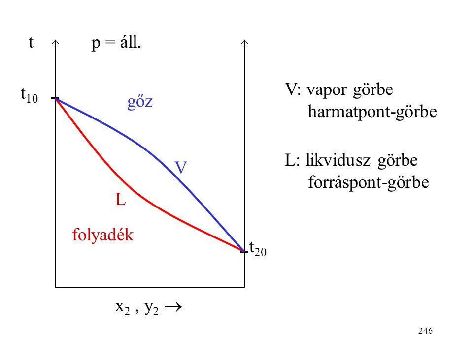 t t10. t20. x2 , y2  p = áll. V: vapor görbe harmatpont-görbe.