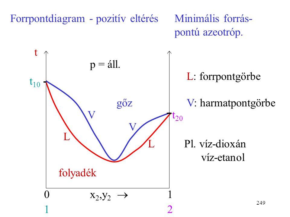 Forrpontdiagram - pozitív eltérés