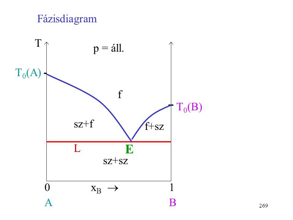 Fázisdiagram f xB  1 A B T0(A) p = áll. T L sz+f f+sz sz+sz T0(B) E