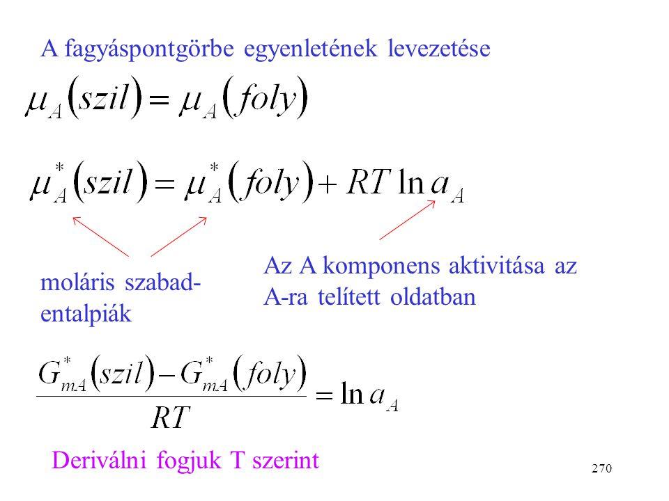 A fagyáspontgörbe egyenletének levezetése