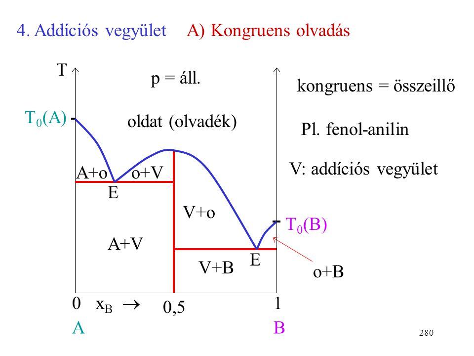 4. Addíciós vegyület A) Kongruens olvadás. T. p = áll. kongruens = összeillő. T0(A) oldat (olvadék)