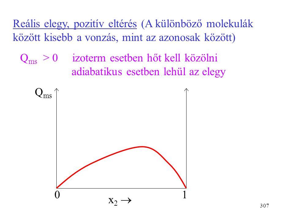 Reális elegy, pozitív eltérés (A különböző molekulák között kisebb a vonzás, mint az azonosak között)