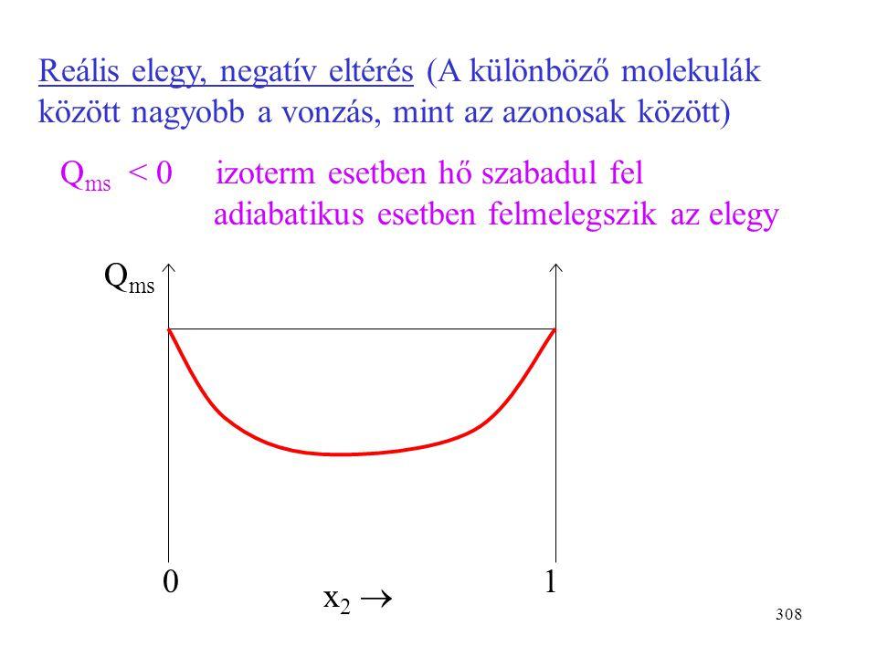 Reális elegy, negatív eltérés (A különböző molekulák között nagyobb a vonzás, mint az azonosak között)