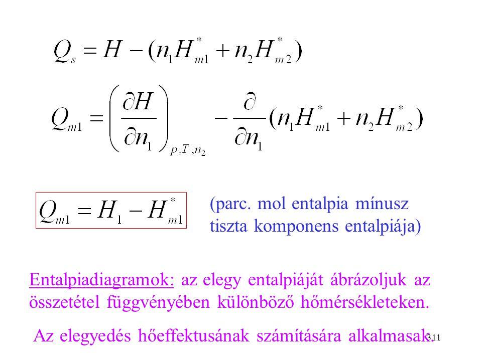 (parc. mol entalpia mínusz tiszta komponens entalpiája)
