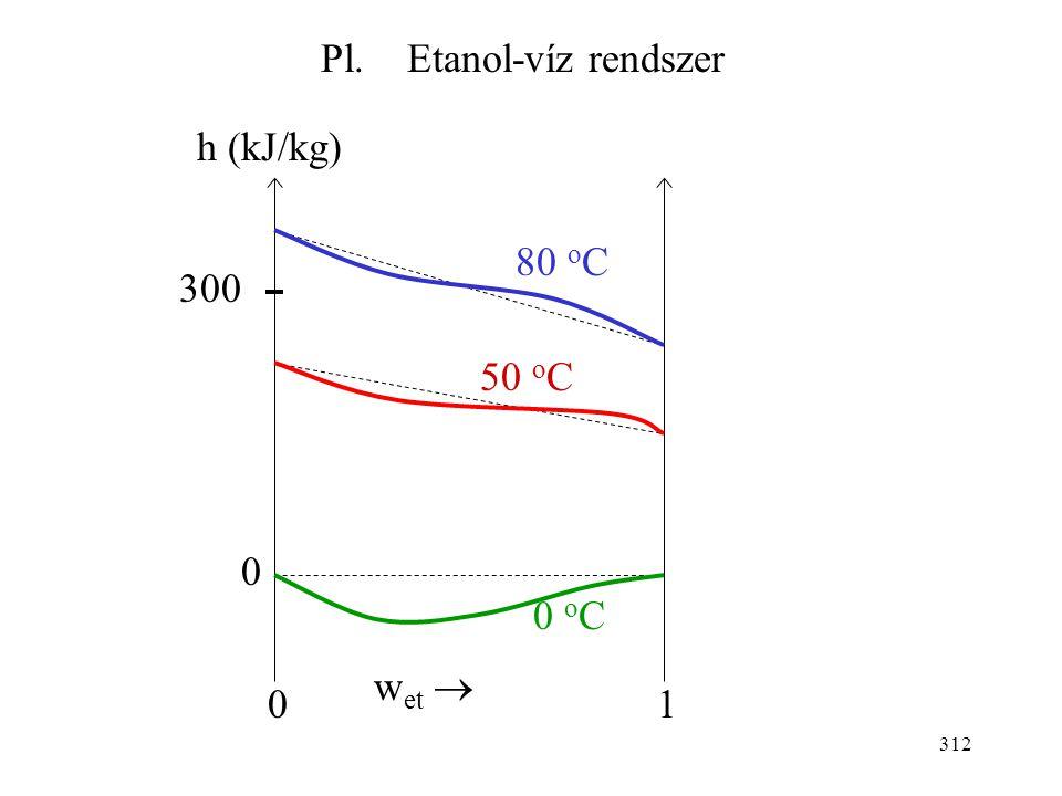 Pl. Etanol-víz rendszer