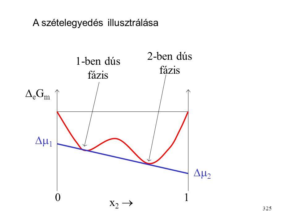 2-ben dús fázis 1-ben dús fázis DeGm Dm1 Dm2 1 x2 