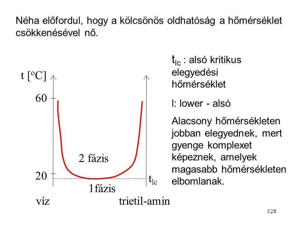tlc : alsó kritikus elegyedési hőmérséklet