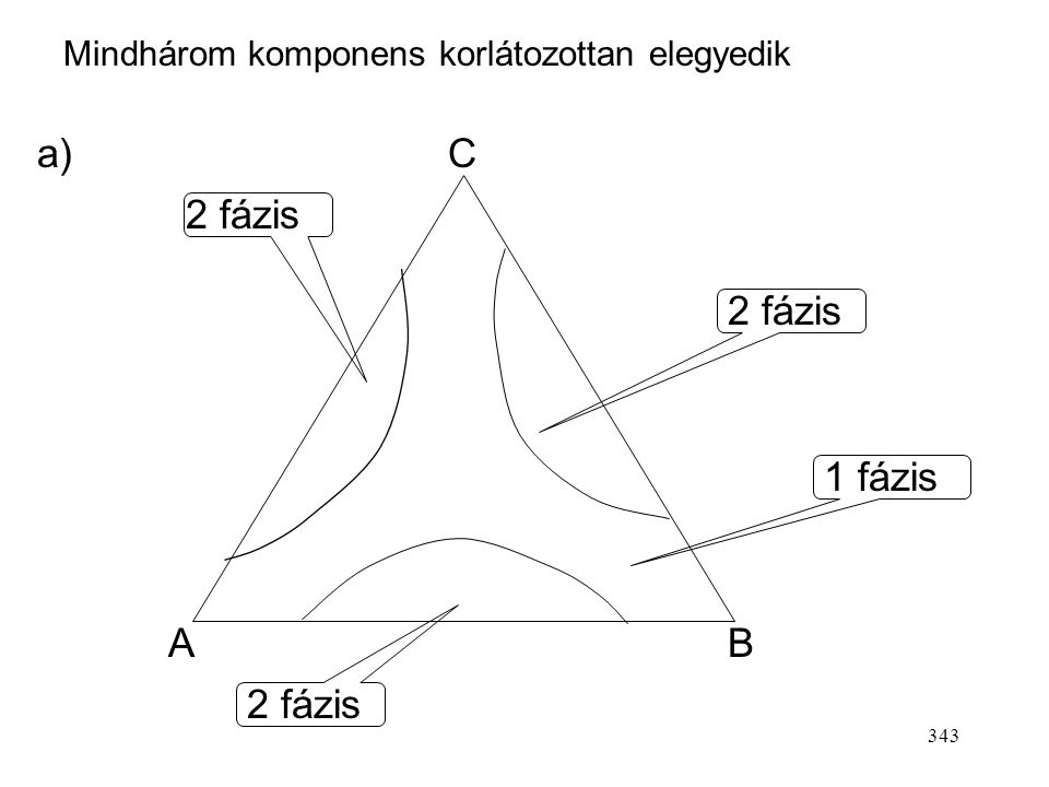 a) C 2 fázis 2 fázis 1 fázis A B 2 fázis