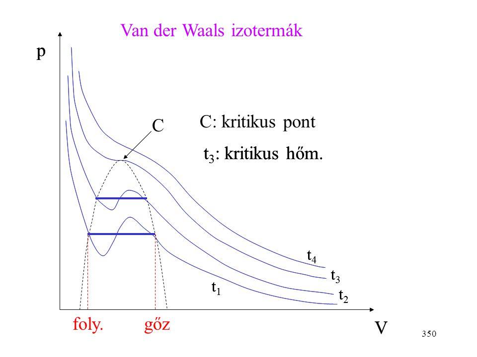 Van der Waals izotermák p