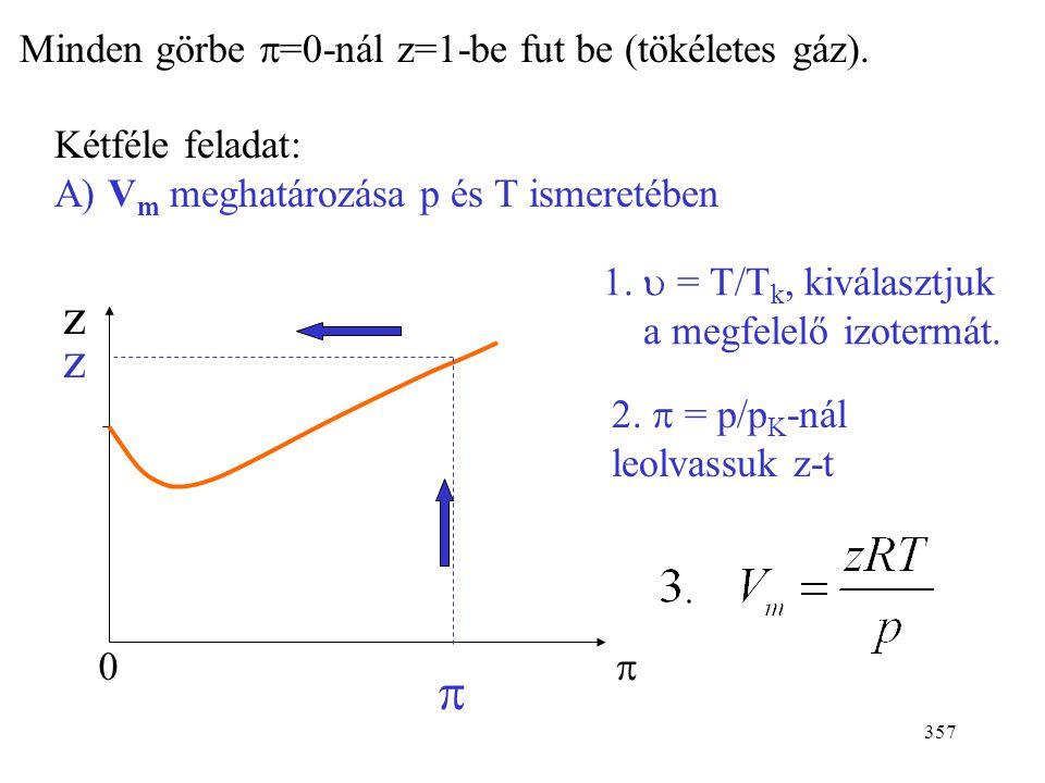 z z  Minden görbe p=0-nál z=1-be fut be (tökéletes gáz).