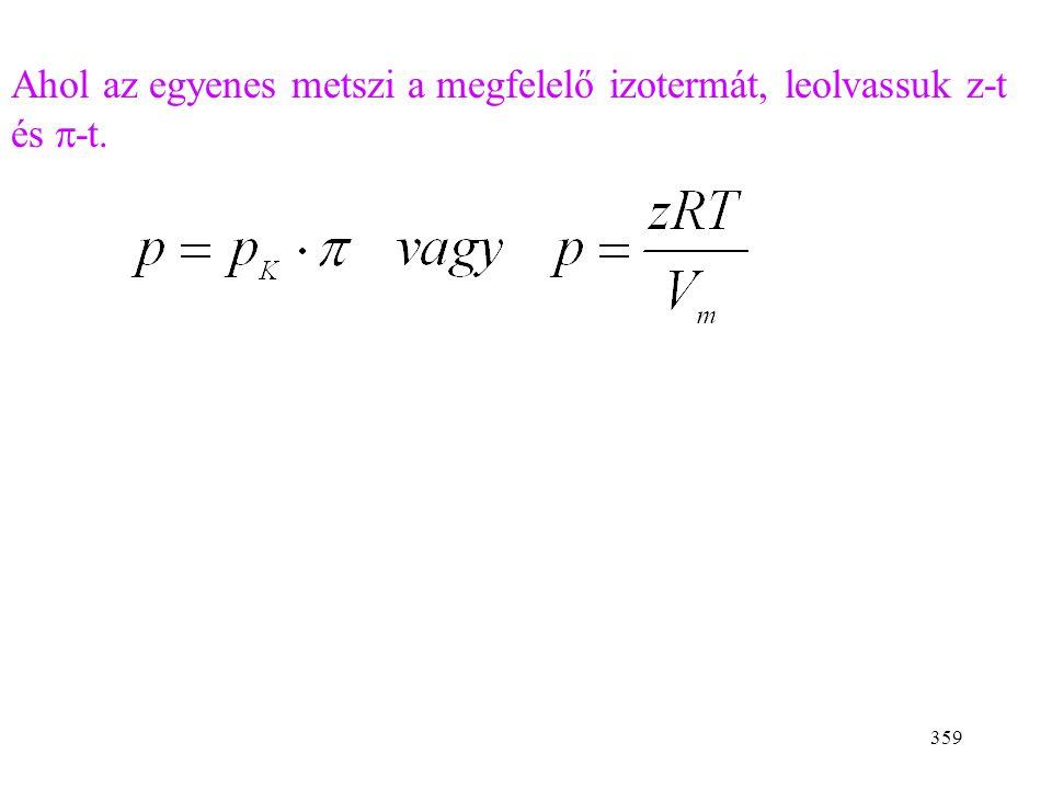 Ahol az egyenes metszi a megfelelő izotermát, leolvassuk z-t és p-t.