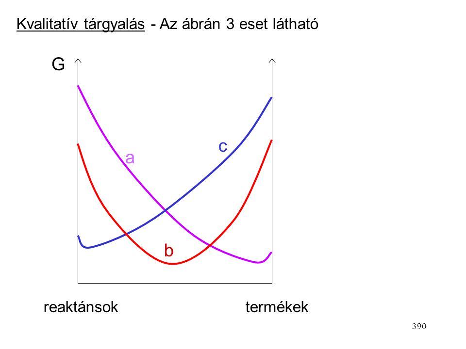 G c a b Kvalitatív tárgyalás - Az ábrán 3 eset látható reaktánsok