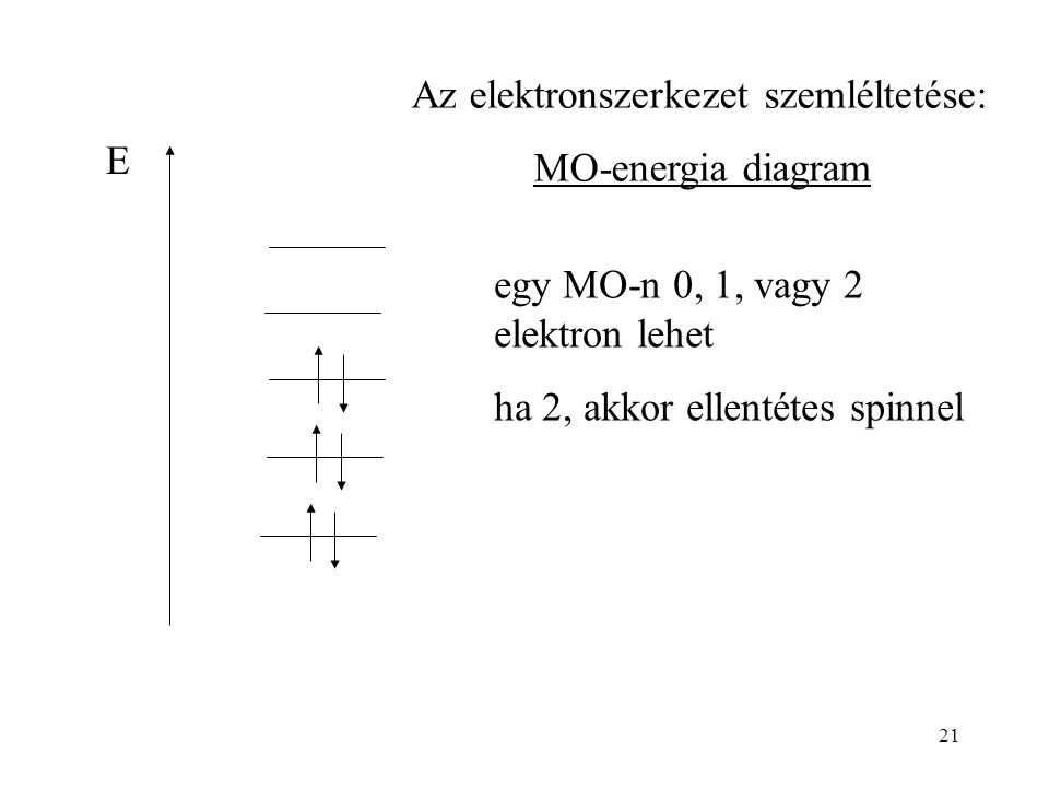Az elektronszerkezet szemléltetése: