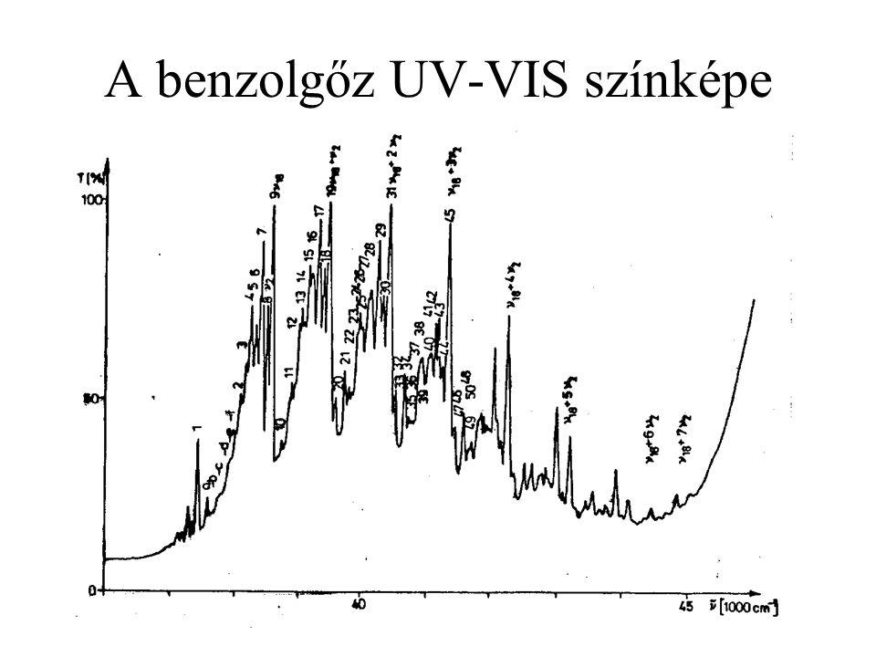 A benzolgőz UV-VIS színképe