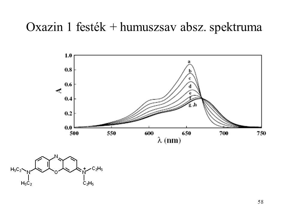 Oxazin 1 festék + humuszsav absz. spektruma