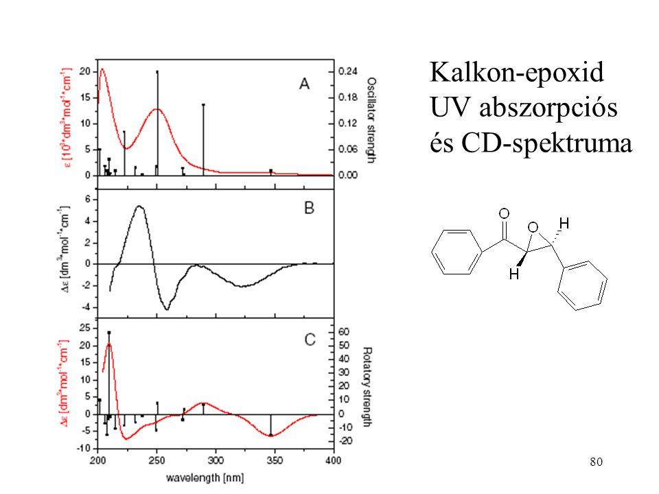 Kalkon-epoxid UV abszorpciós és CD-spektruma