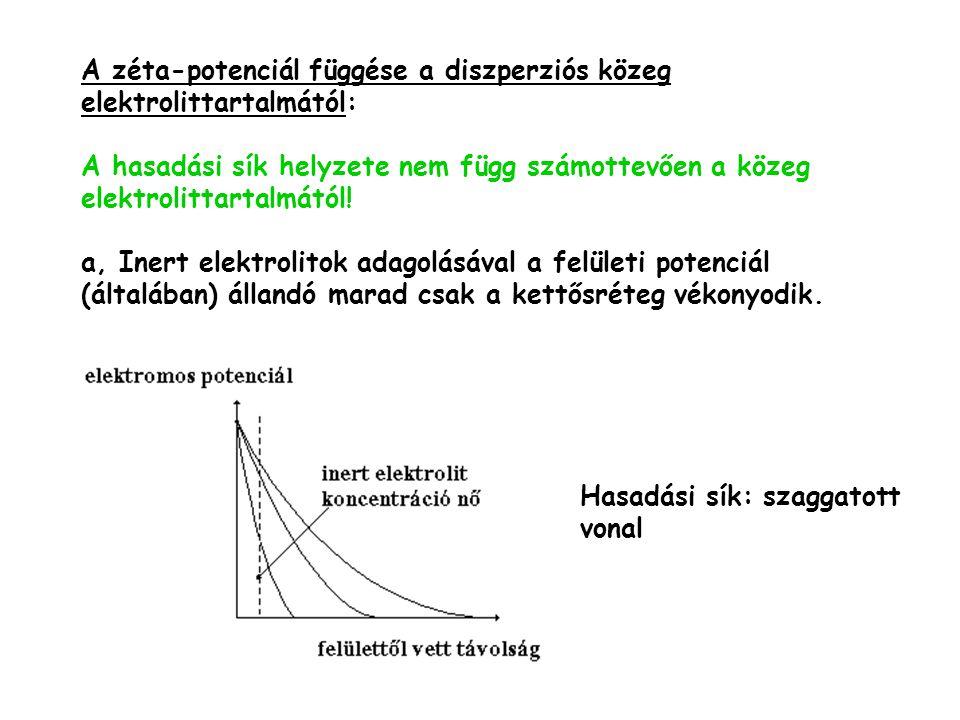 A zéta-potenciál függése a diszperziós közeg elektrolittartalmától: