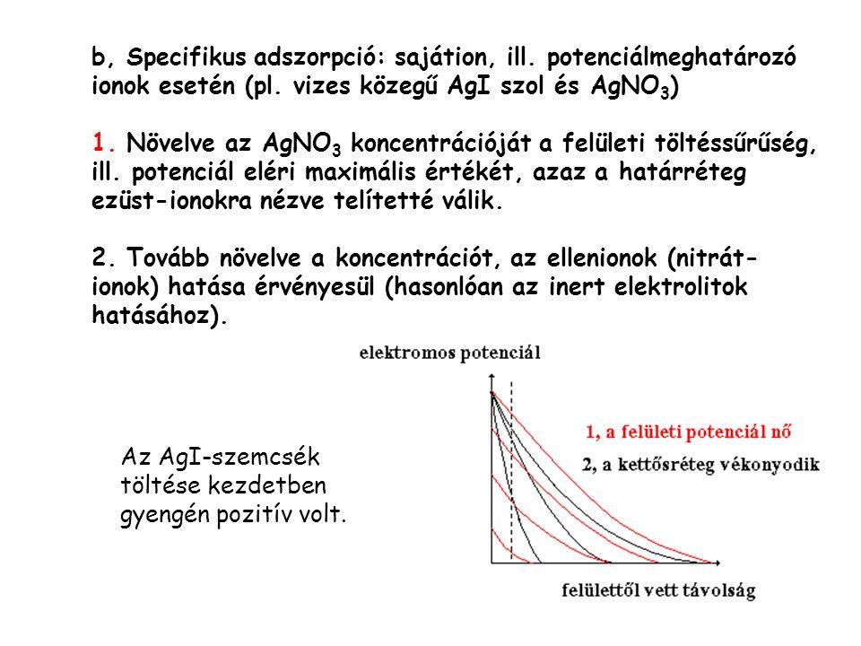 b, Specifikus adszorpció: sajátion, ill