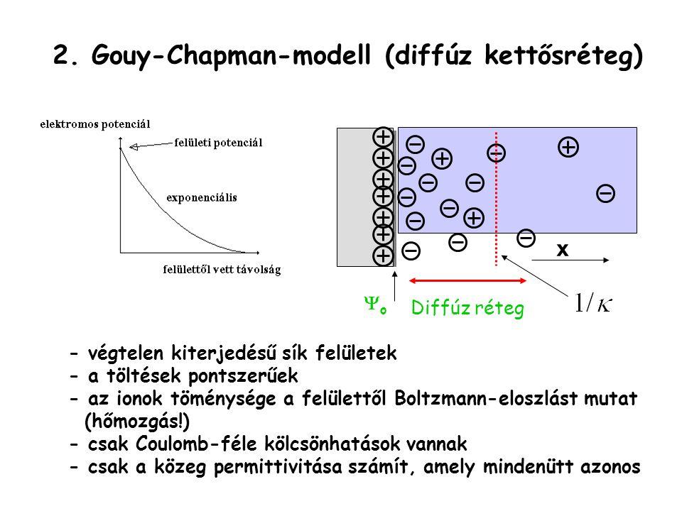 2. Gouy-Chapman-modell (diffúz kettősréteg)