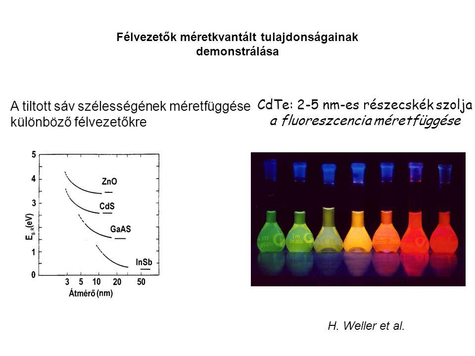CdTe: 2-5 nm-es részecskék szolja a fluoreszcencia méretfüggése
