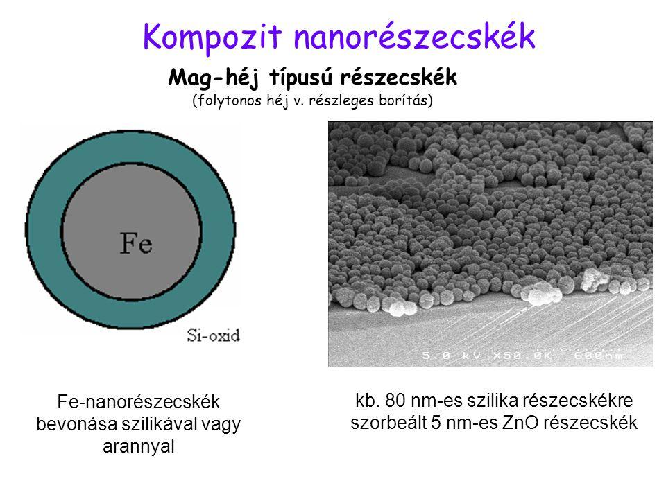 Kompozit nanorészecskék