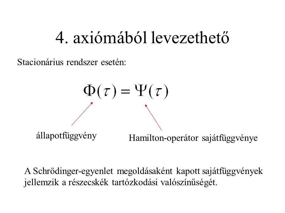 4. axiómából levezethető