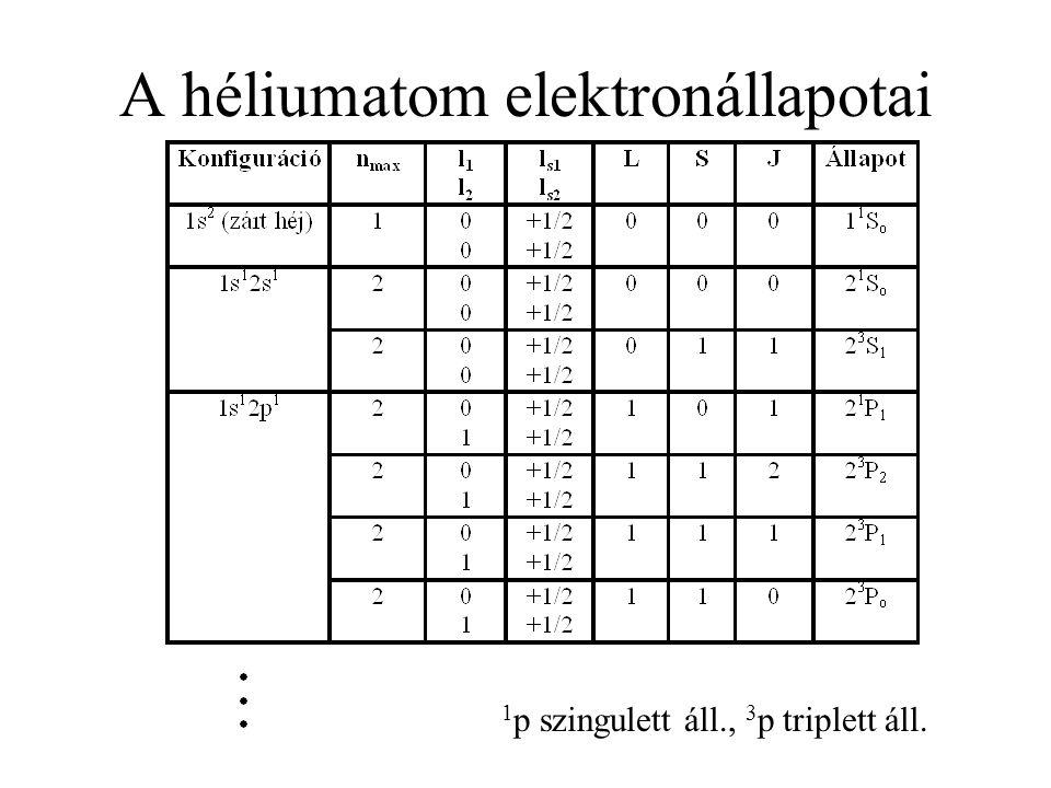 A héliumatom elektronállapotai