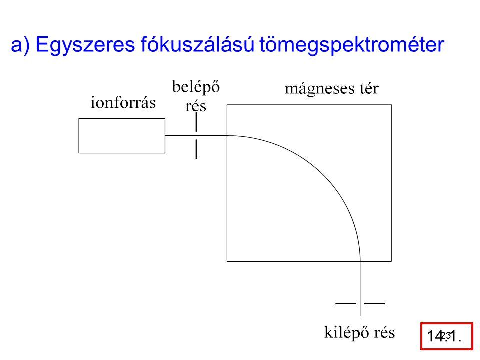 a) Egyszeres fókuszálású tömegspektrométer