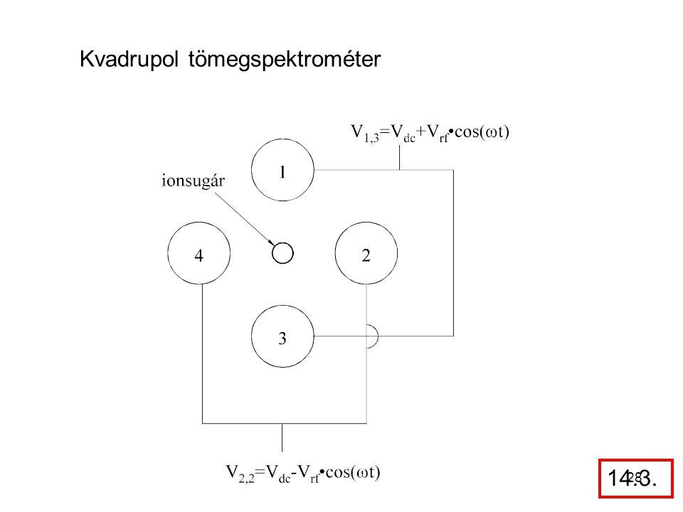 Kvadrupol tömegspektrométer