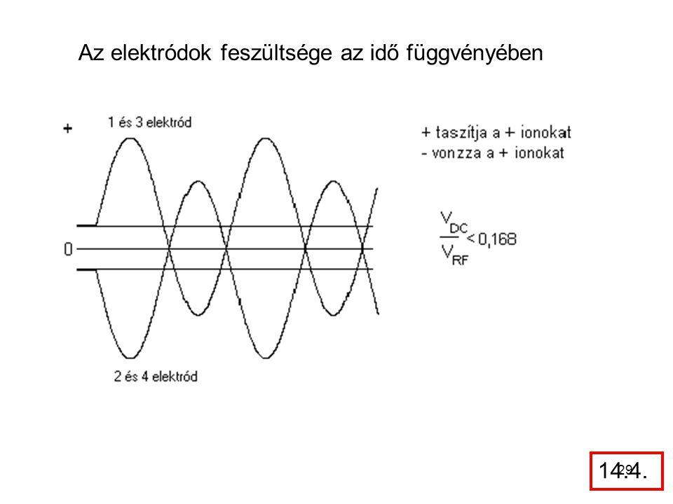 Az elektródok feszültsége az idő függvényében
