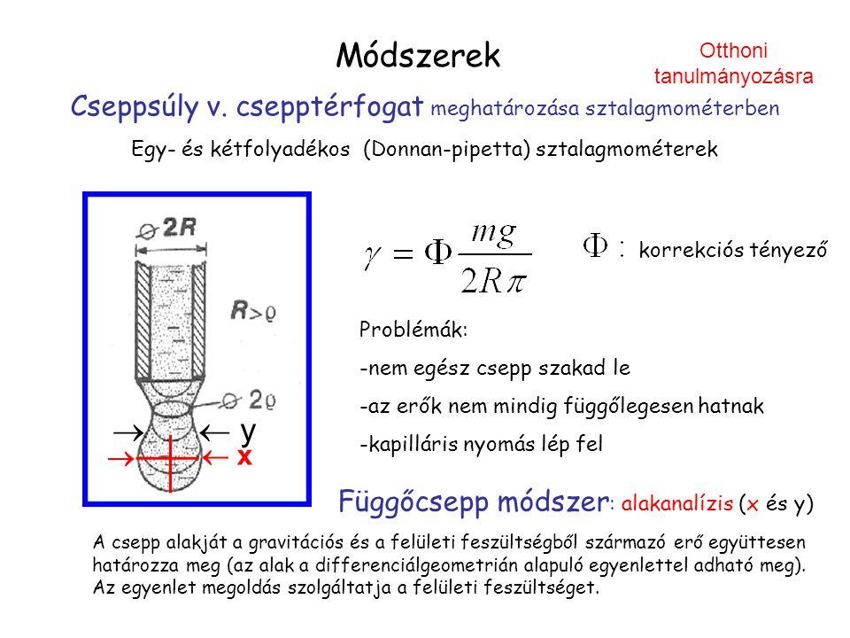 Módszerek Otthoni tanulmányozásra. Cseppsúly v. csepptérfogat meghatározása sztalagmométerben.