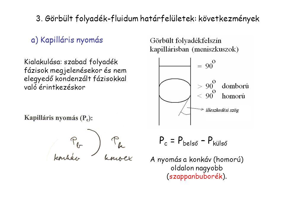 3. Görbült folyadék-fluidum határfelületek: következmények