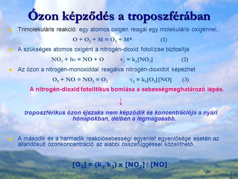 Ózon képződés a troposzférában
