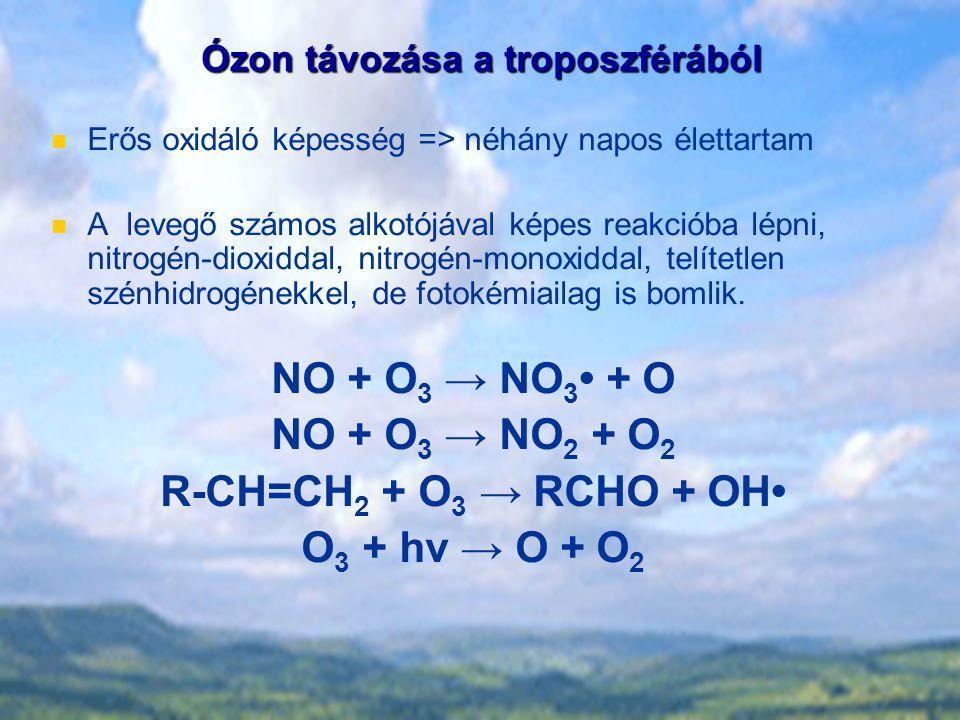 Ózon távozása a troposzférából