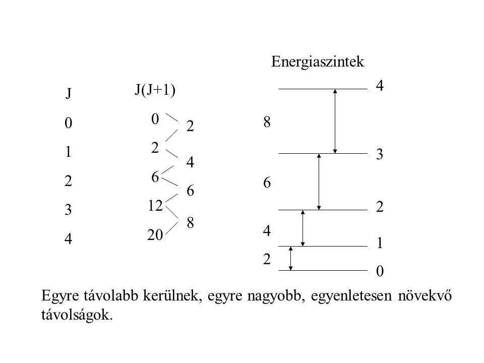 Energiaszintek 4. J(J+1) 2. 6. 12. 20. J. 1. 2. 3. 4. 8. 2. 3. 4. 6. 6. 2. 8. 4.