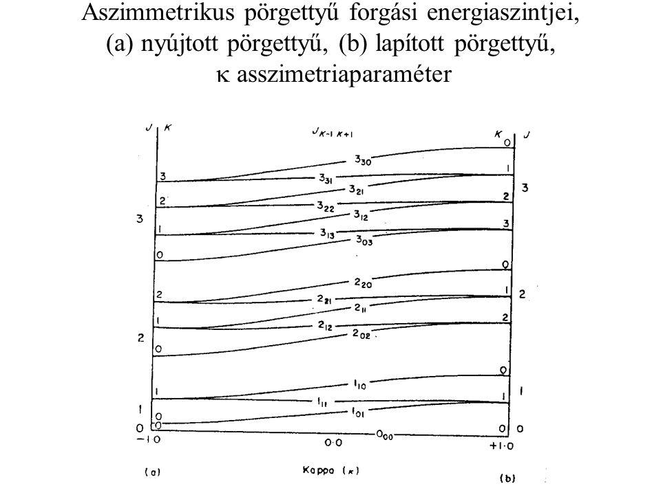 Aszimmetrikus pörgettyű forgási energiaszintjei, (a) nyújtott pörgettyű, (b) lapított pörgettyű, k asszimetriaparaméter