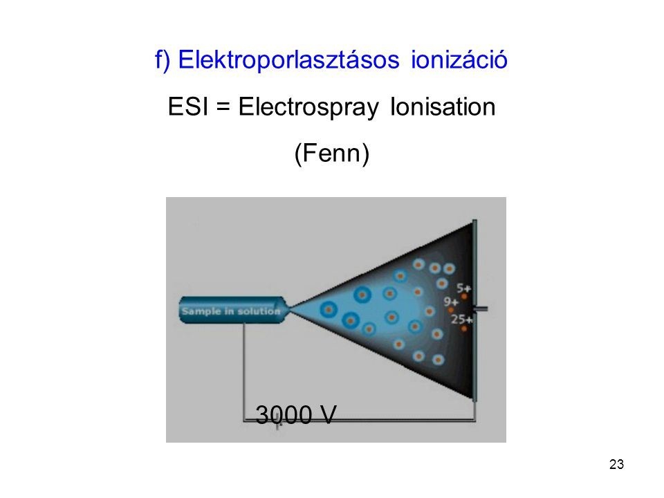 f) Elektroporlasztásos ionizáció ESI = Electrospray Ionisation (Fenn)