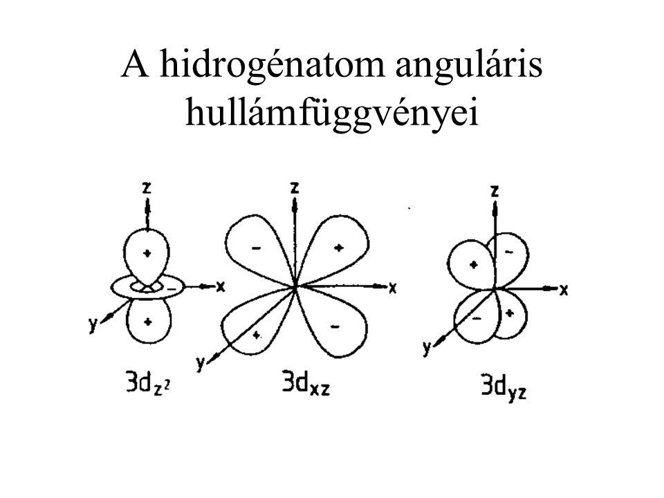 A hidrogénatom anguláris hullámfüggvényei