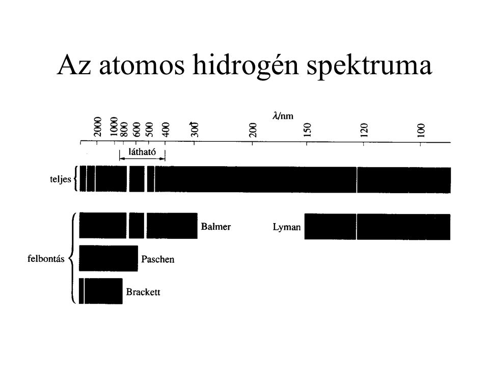 Az atomos hidrogén spektruma