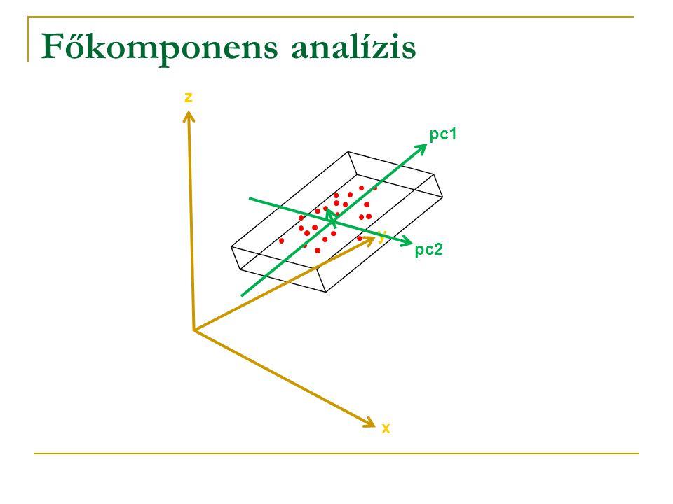 Főkomponens analízis x y z pc1 pc2