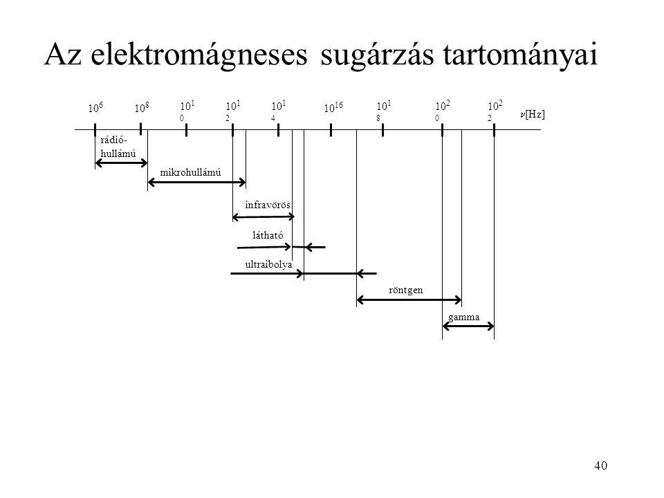 Az elektromágneses sugárzás tartományai