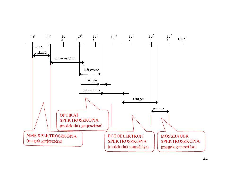 OPTIKAI SPEKTROSZKÓPIA (molekulák gerjesztése)