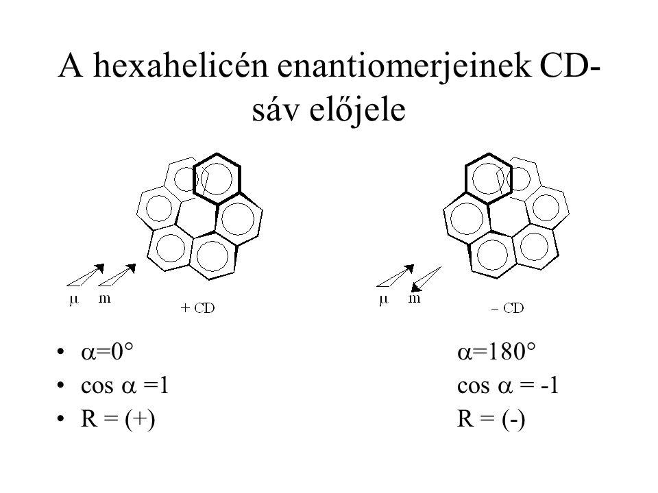 A hexahelicén enantiomerjeinek CD-sáv előjele