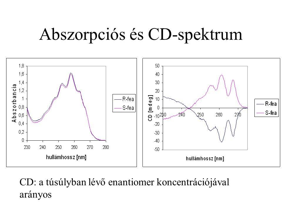 Abszorpciós és CD-spektrum