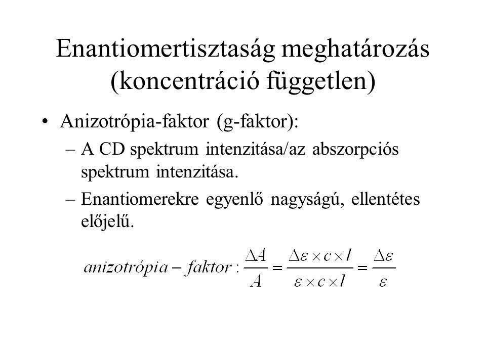Enantiomertisztaság meghatározás (koncentráció független)