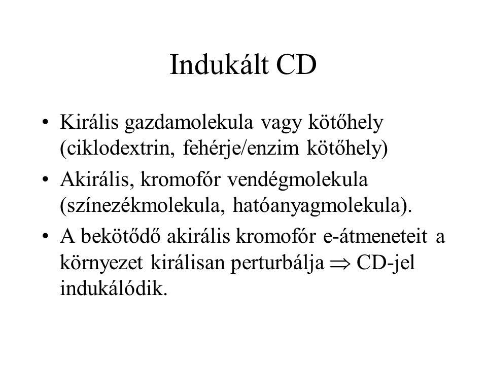 Indukált CD Királis gazdamolekula vagy kötőhely (ciklodextrin, fehérje/enzim kötőhely)