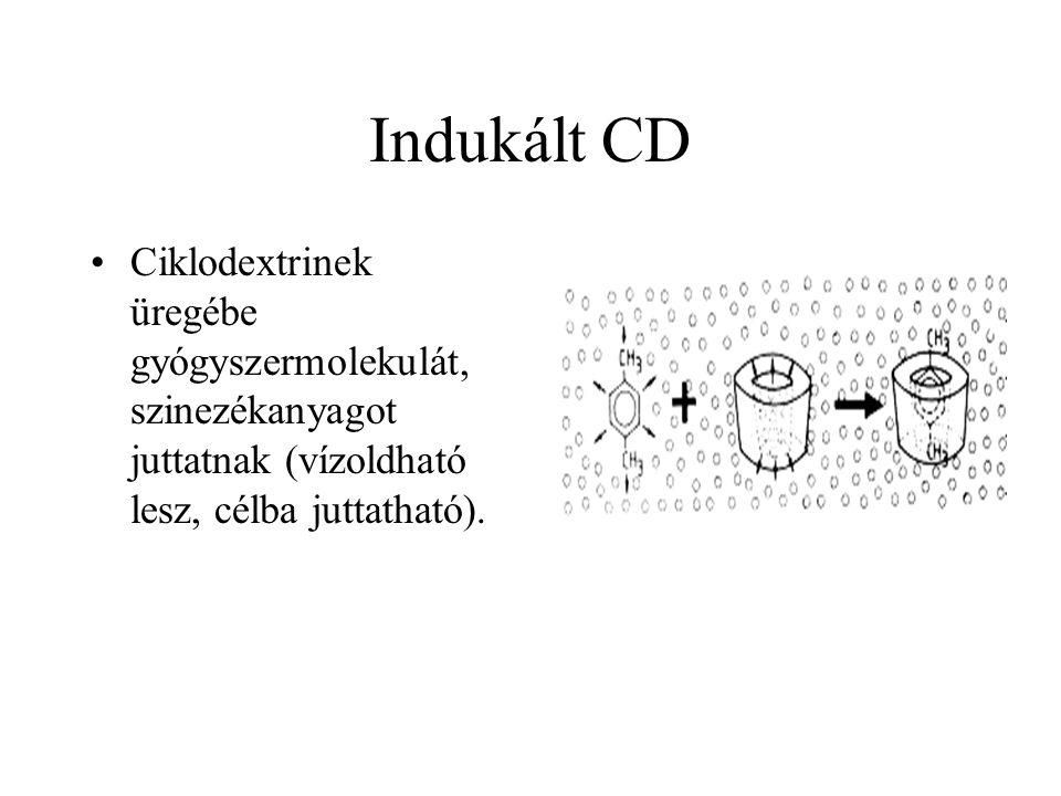 Indukált CD Ciklodextrinek üregébe gyógyszermolekulát, szinezékanyagot juttatnak (vízoldható lesz, célba juttatható).
