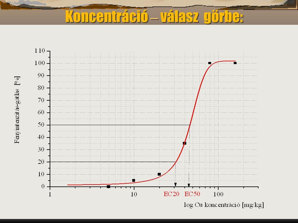 Koncentráció – válasz görbe: Vibrio fischeri lumineszcencia gátlása