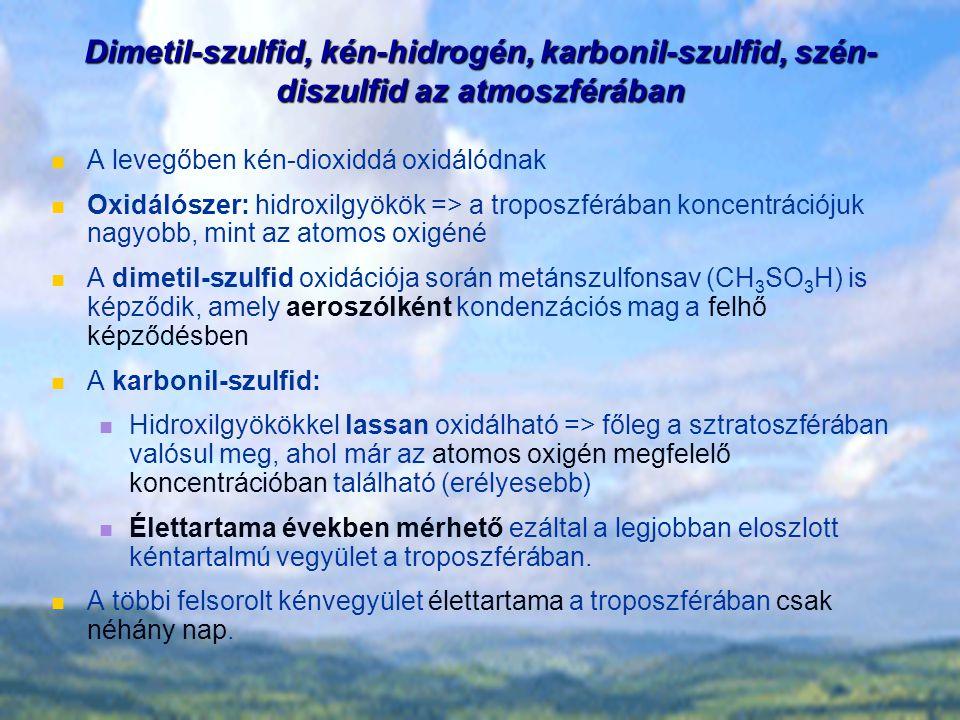 Dimetil-szulfid, kén-hidrogén, karbonil-szulfid, szén-diszulfid az atmoszférában